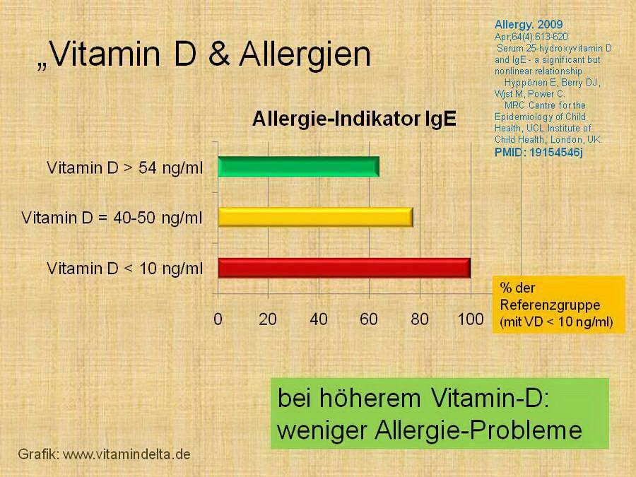 Vitamin d mangel wert 6