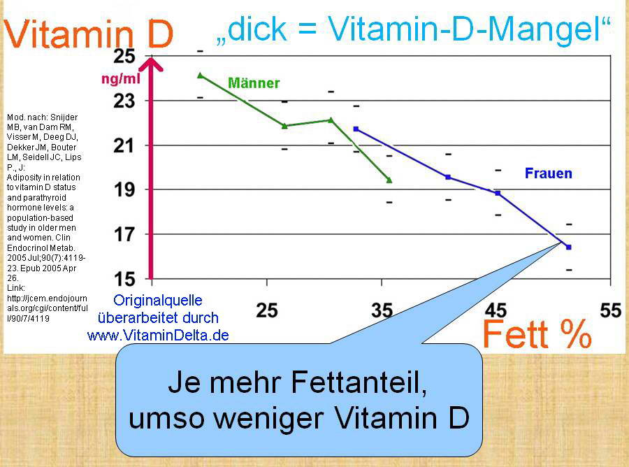 Vitamin d mangel bei frauen