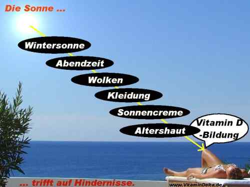 Sonne-Hindernisse-Vitamin-D-Altershaut-Sonnencreme