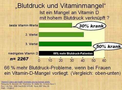Folie078 Vitamin D Blutdruck Vitaminmangel