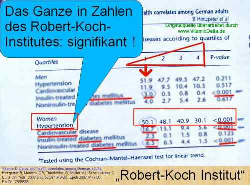 Folie079 Vitamin D Zahlen Robert Koch Institut